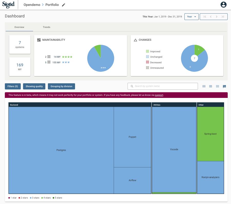 Sigrid - Portfolio Quality Overview